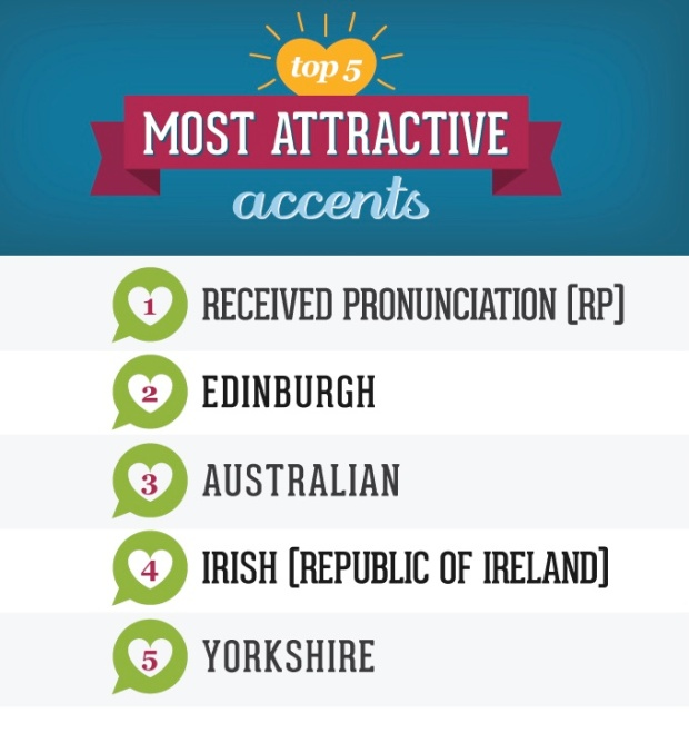 Most Attractive Accent
