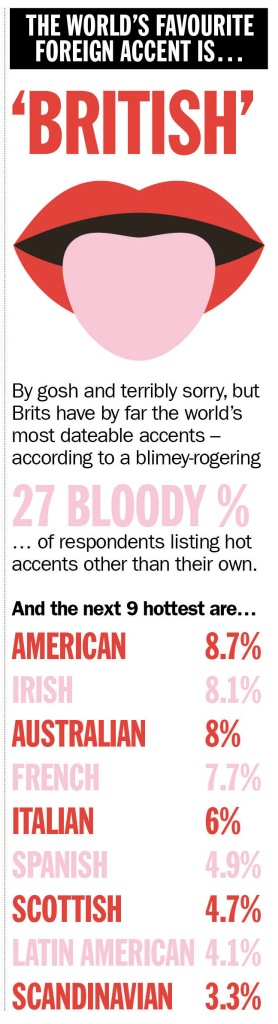 from Reese time out global dating survey results