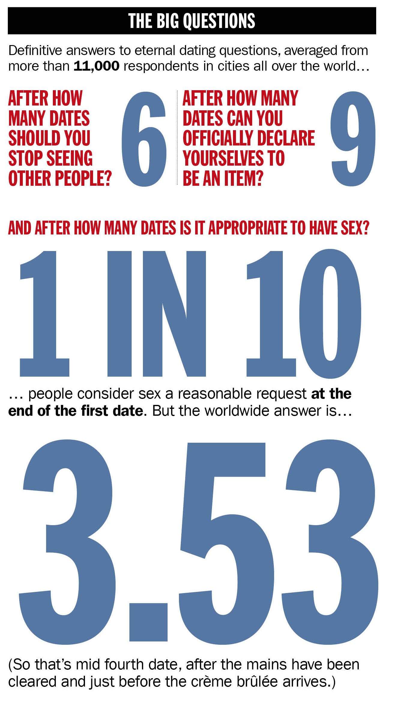 the timeout global dating survey